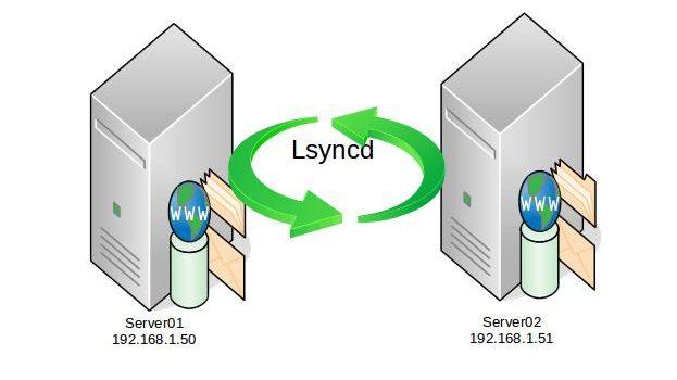 [Linux] Đồng bộ thư mục, files giữa 2 server sử dụng Lsyncd